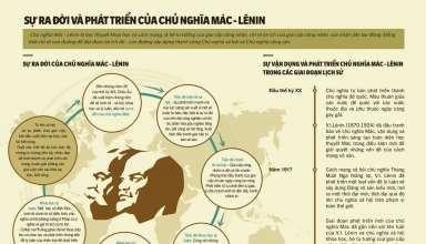 Sự ra đời và phát triển của triết học Mác-Lênin