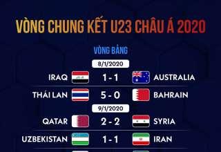 Lịch thi đấu U23 châu Á 2020: Việt Nam gặp Triều Tiên